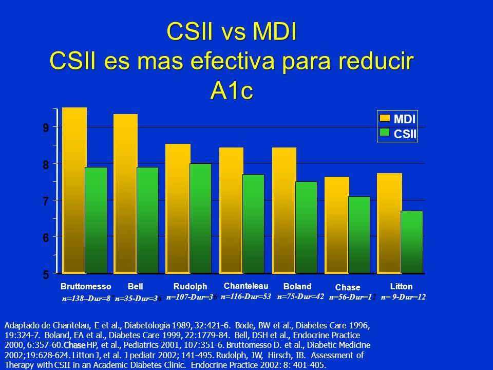 CSII vs MDI CSII es mas efectiva para reducir A1c 5 6 7 8 9 n=138–Dur=87n=35-Dur=36 n=107-Dur=36n=56-Dur=12n= 9-Dur=12 BruttomessoBellRudolph Chantele