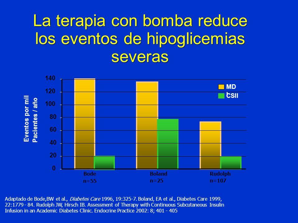 La terapia con bomba reduce los eventos de hipoglicemias severas Adaptado de Bode,BW et al., Diabetes Care 1996, 19:325-7. Boland, EA et al., Diabetes
