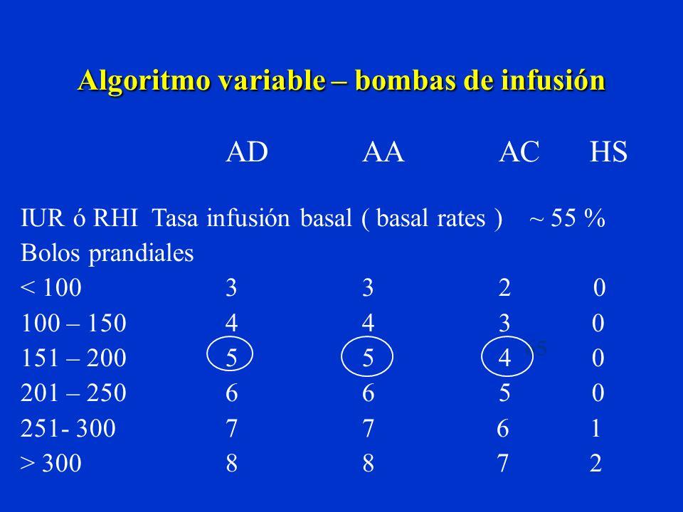 Algoritmo variable – bombas de infusión ADAAAC HS IUR ó RHI Tasa infusión basal ( basal rates ) ~ 55 % Bolos prandiales < 100332 0 100 – 150443 0 151