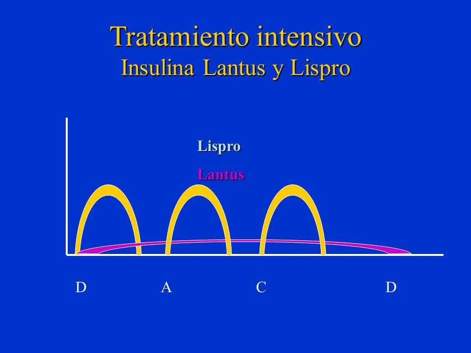 Tratamiento intensivo Insulina Lantus y Lispro D A C D LisproLantus