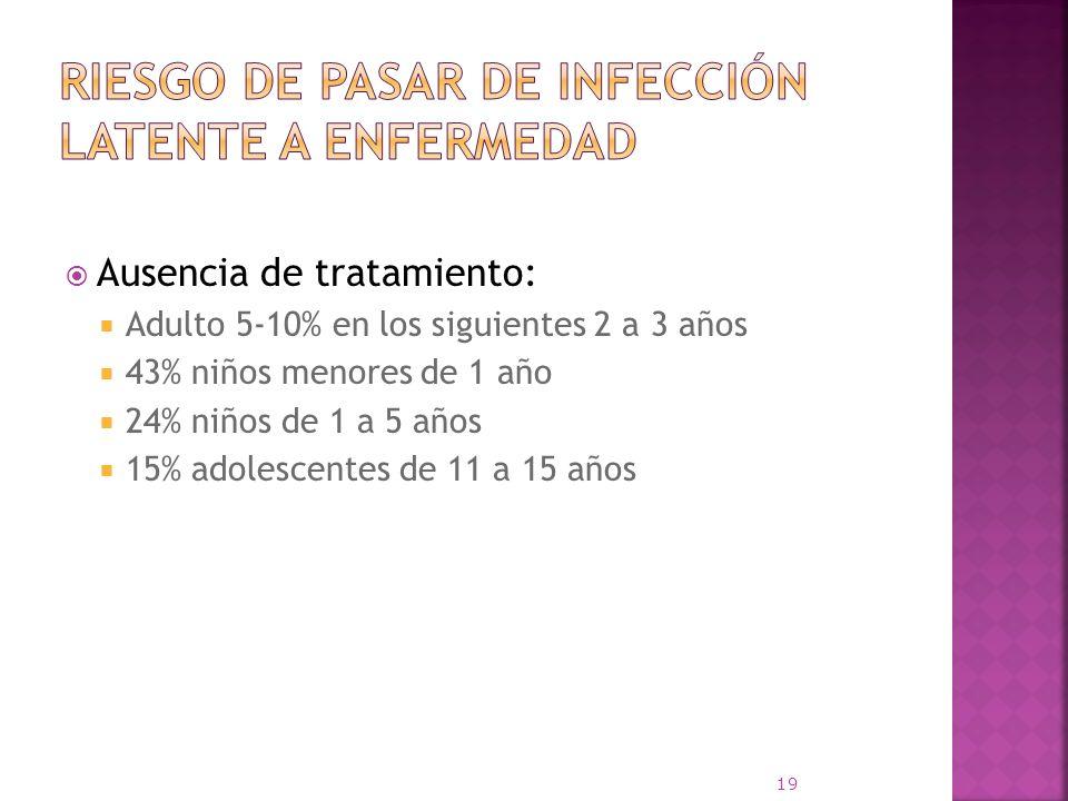 Ausencia de tratamiento: Adulto 5-10% en los siguientes 2 a 3 años 43% niños menores de 1 año 24% niños de 1 a 5 años 15% adolescentes de 11 a 15 años