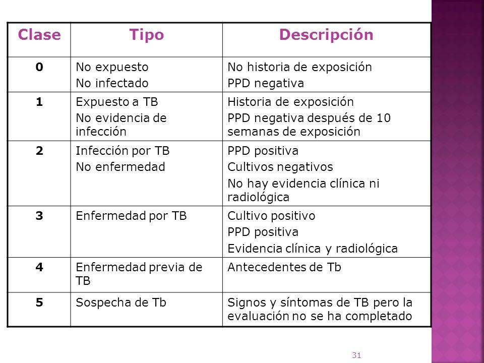 ClaseTipoDescripción 0No expuesto No infectado No historia de exposición PPD negativa 1Expuesto a TB No evidencia de infección Historia de exposición