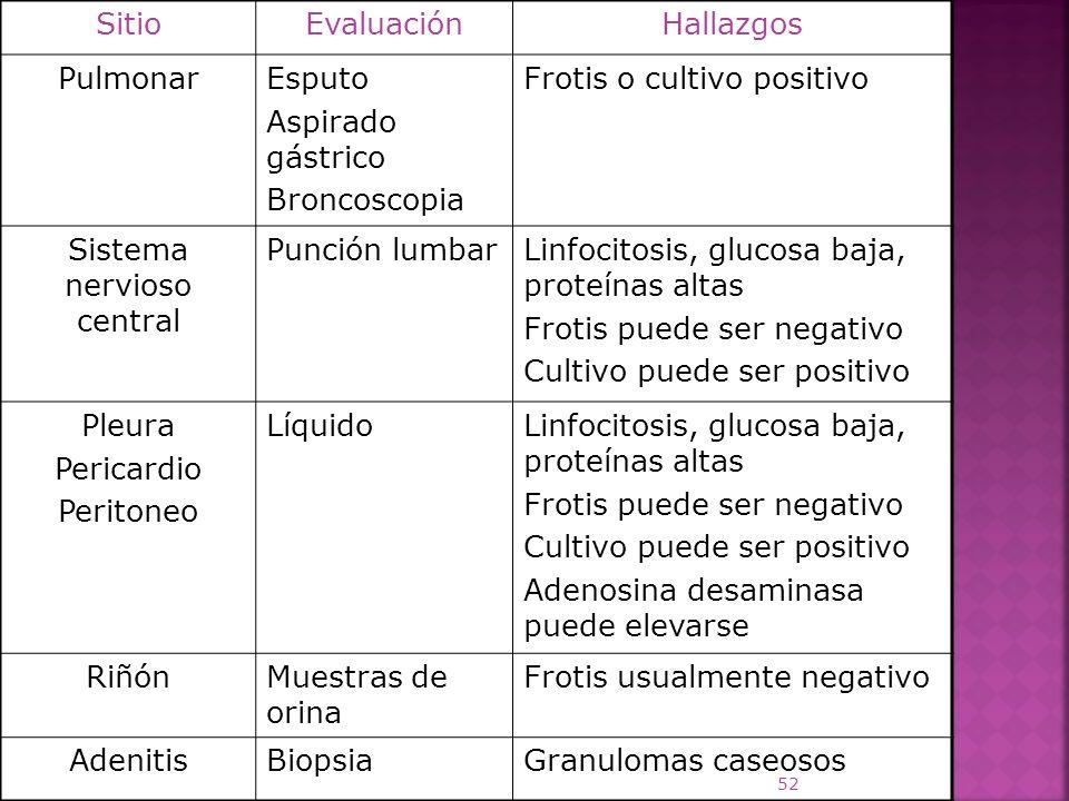 SitioEvaluaciónHallazgos PulmonarEsputo Aspirado gástrico Broncoscopia Frotis o cultivo positivo Sistema nervioso central Punción lumbarLinfocitosis,