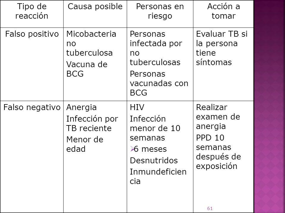 Tipo de reacción Causa posiblePersonas en riesgo Acción a tomar Falso positivoMicobacteria no tuberculosa Vacuna de BCG Personas infectada por no tube