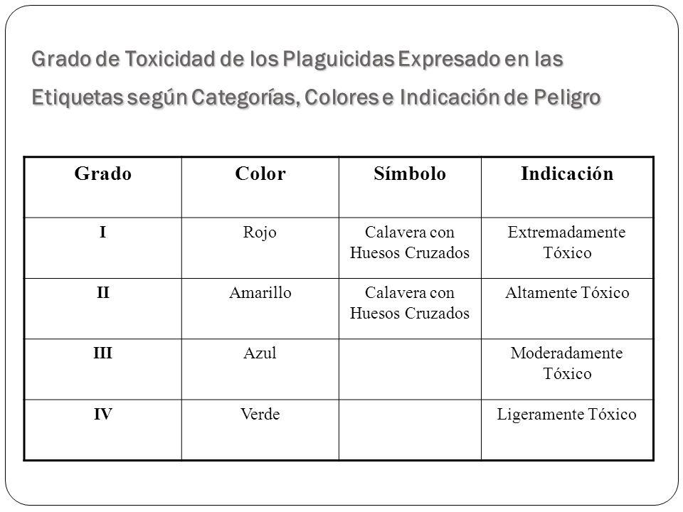 Grado de Toxicidad de los Plaguicidas Expresado en las Etiquetas según Categorías, Colores e Indicación de Peligro GradoColorSímboloIndicación IRojoCa