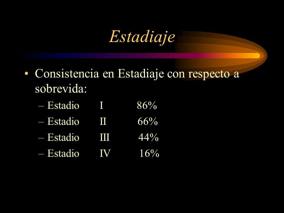 Estadiaje Consistencia en Estadiaje con respecto a sobrevida: –Estadio I 86% –Estadio II 66% –Estadio III 44% –Estadio IV 16%