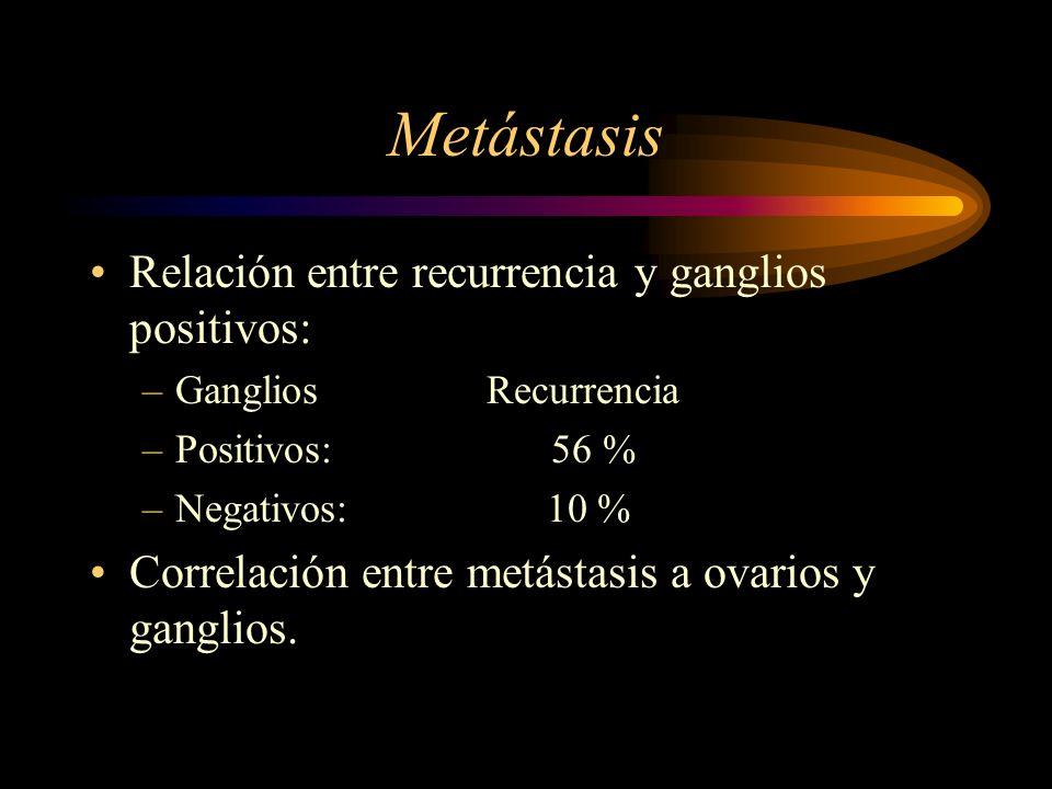 Metástasis Relación entre recurrencia y ganglios positivos: –Ganglios Recurrencia –Positivos: 56 % –Negativos: 10 % Correlación entre metástasis a ova