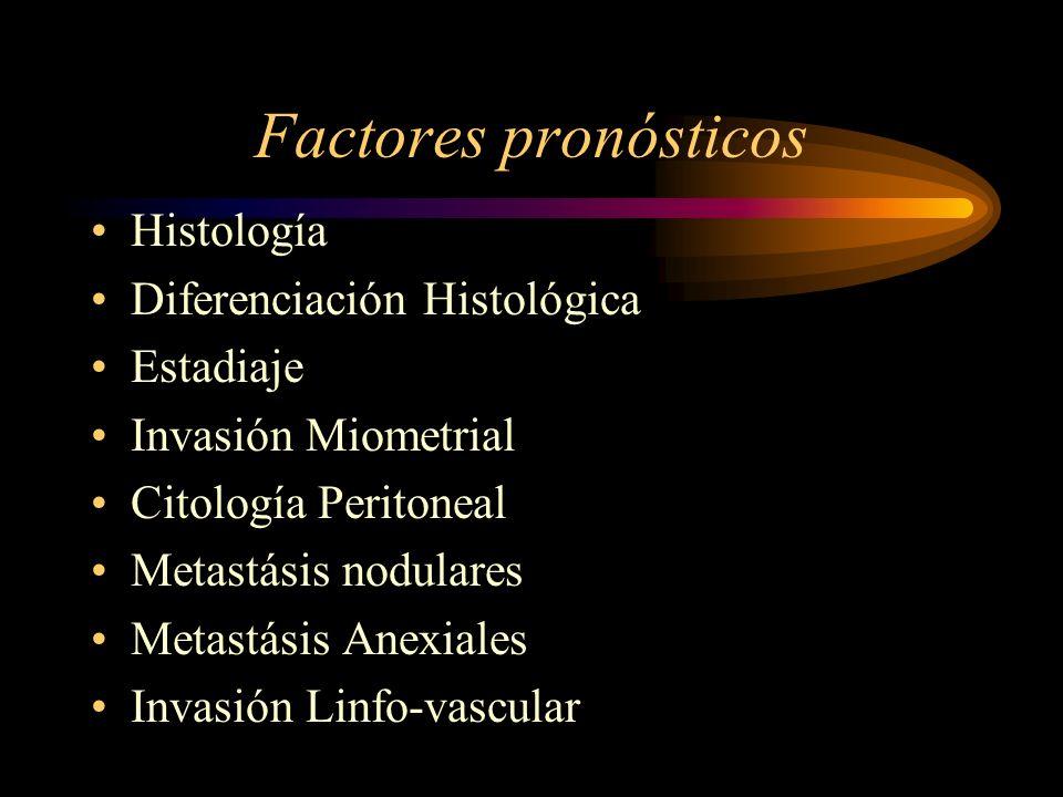 Factores pronósticos Histología Diferenciación Histológica Estadiaje Invasión Miometrial Citología Peritoneal Metastásis nodulares Metastásis Anexiale