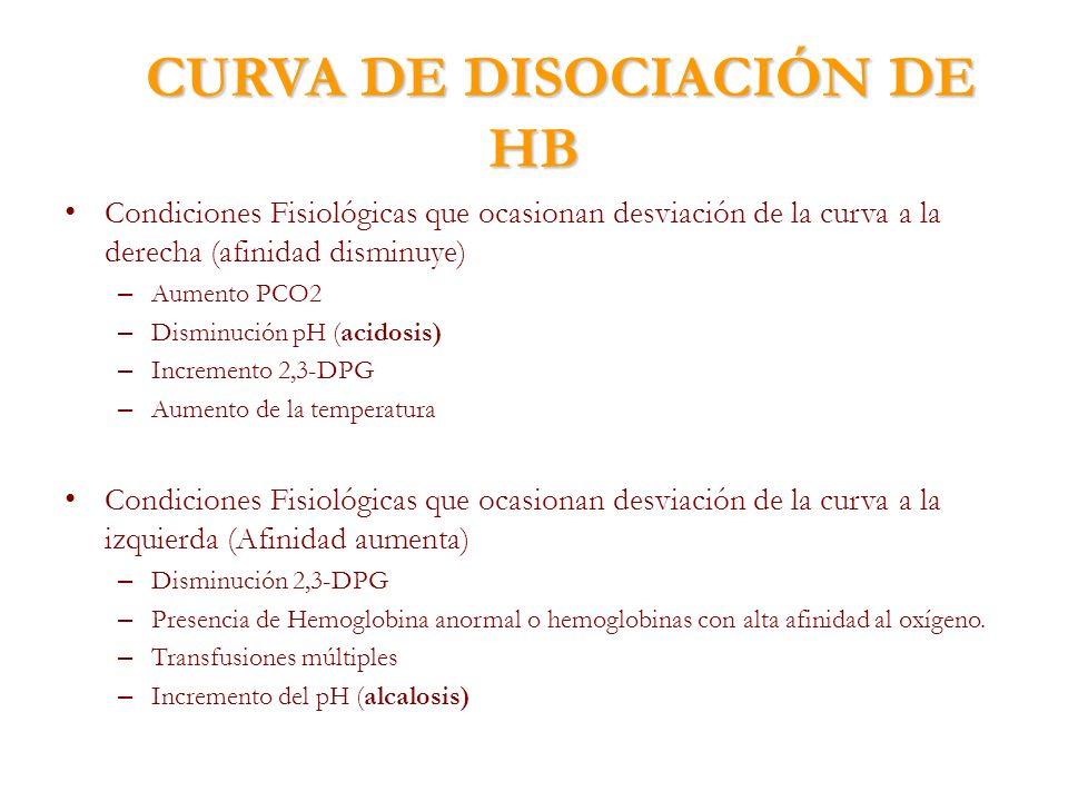 Condiciones Fisiológicas que ocasionan desviación de la curva a la derecha (afinidad disminuye) – Aumento PCO2 – Disminución pH (acidosis) – Increment