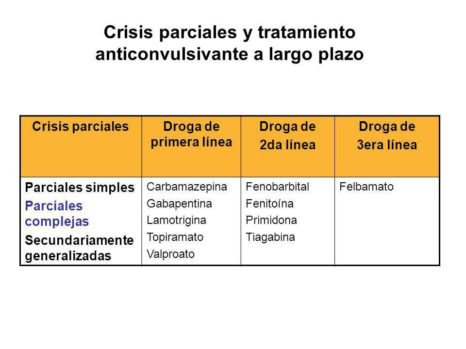 Crisis parciales y tratamiento anticonvulsivante a largo plazo Crisis parcialesDroga de primera línea Droga de 2da línea Droga de 3era línea Parciales