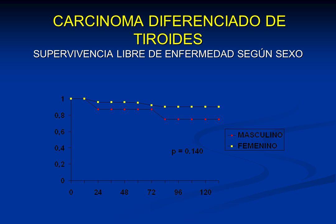 CARCINOMA DIFERENCIADO DE TIROIDES SUPERVIVENCIA LIBRE DE ENFERMEDAD SEGÚN SEXO CARCINOMA DIFERENCIADO DE TIROIDES SUPERVIVENCIA LIBRE DE ENFERMEDAD S