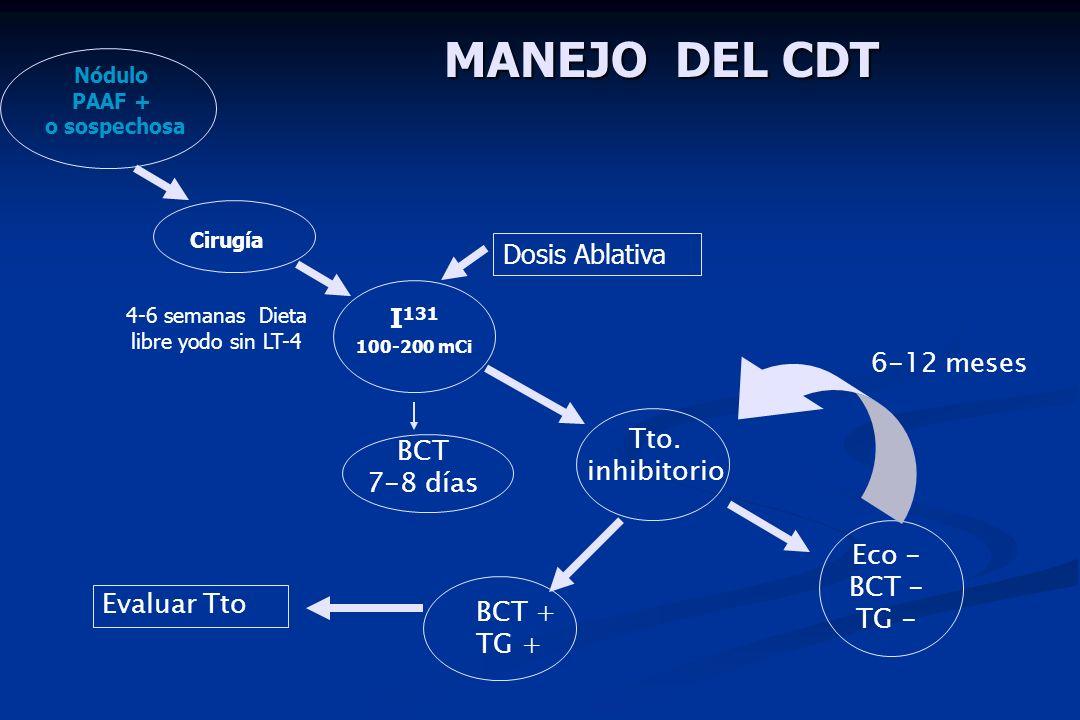 Cirugía I 131 100-200 mCi Tto. inhibitorio Eco - BCT - TG - 4-6 semanas Dieta libre yodo sin LT-4 6-12 meses BCT 7-8 días MANEJO DEL CDT Nódulo PAAF +
