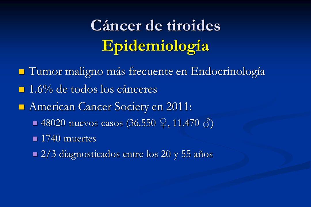 Cáncer de tiroides Epidemiología Tumor maligno más frecuente en Endocrinología Tumor maligno más frecuente en Endocrinología 1.6% de todos los cáncere