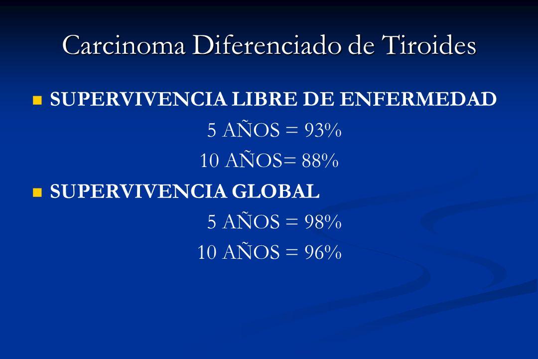 Carcinoma Diferenciado de Tiroides SUPERVIVENCIA LIBRE DE ENFERMEDAD 5 AÑOS = 93% 10 AÑOS= 88% SUPERVIVENCIA GLOBAL 5 AÑOS = 98% 10 AÑOS = 96%