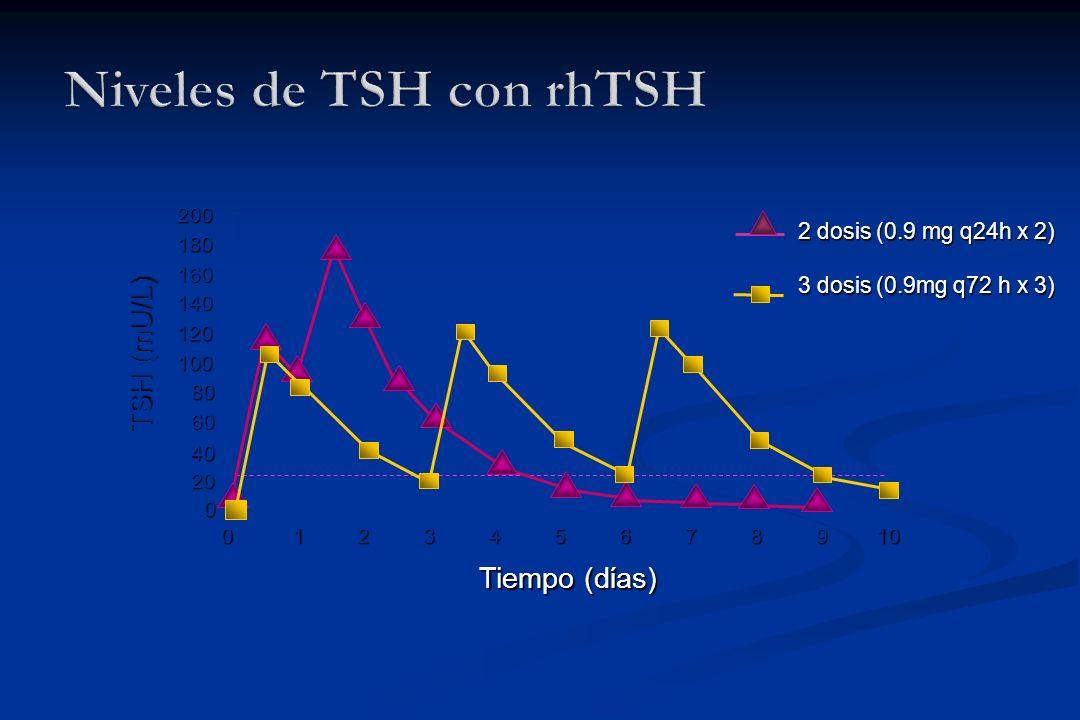0 20 40 60 80 100 120 140 160 180 200 012345678910 Tiempo (dίas) 2 dosis (0.9 mg q24h x 2) 3 dosis (0.9mg q72 h x 3) TSH (mU/L)