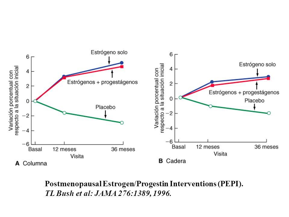 Postmenopausal Estrogen/Progestin Interventions (PEPI). TL Bush et al: JAMA 276:1389, 1996.