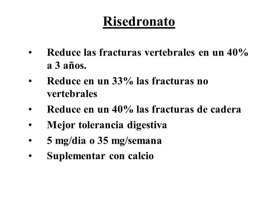 Risedronato Reduce las fracturas vertebrales en un 40% a 3 años. Reduce en un 33% las fracturas no vertebrales Reduce en un 40% las fracturas de cader