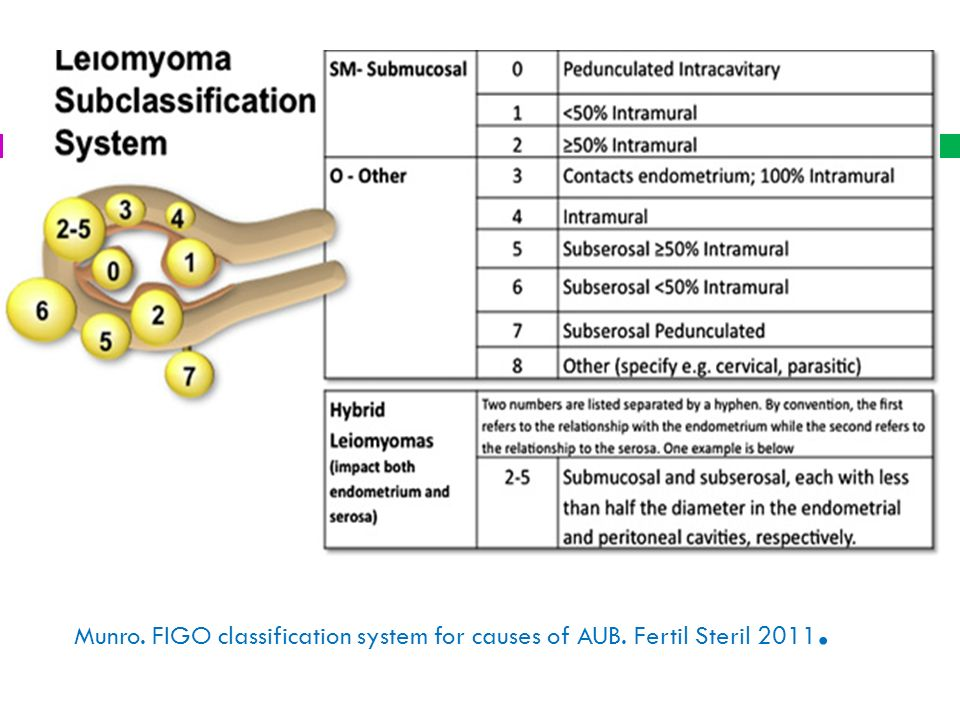 Munro. FIGO classification system for causes of AUB. Fertil Steril 2011.