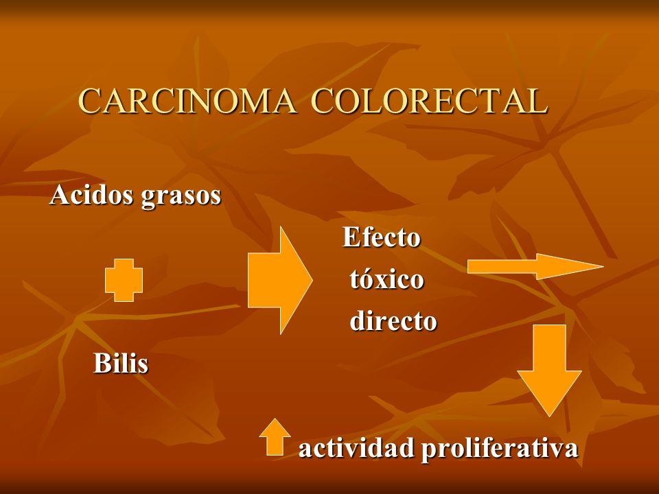 CARCINOMA COLORECTAL Acidos grasos Acidos grasos Efecto Efecto tóxico tóxico directo directo Bilis Bilis actividad proliferativa actividad proliferati