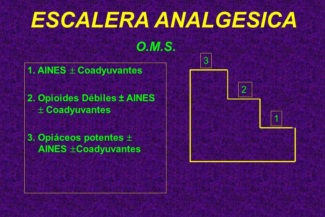 1. AINES Coadyuvantes 2. Opioides Débiles ± AINES Coadyuvantes 3. Opiáceos potentes AINES Coadyuvantes O.M.S. 3 2 1 ESCALERA ANALGESICA