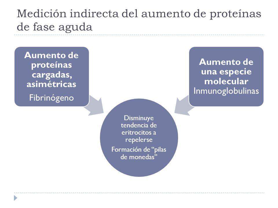 Medición indirecta del aumento de proteínas de fase aguda Disminuye tendencia de eritrocitos a repelerse Formación de pilas de monedas Aumento de prot