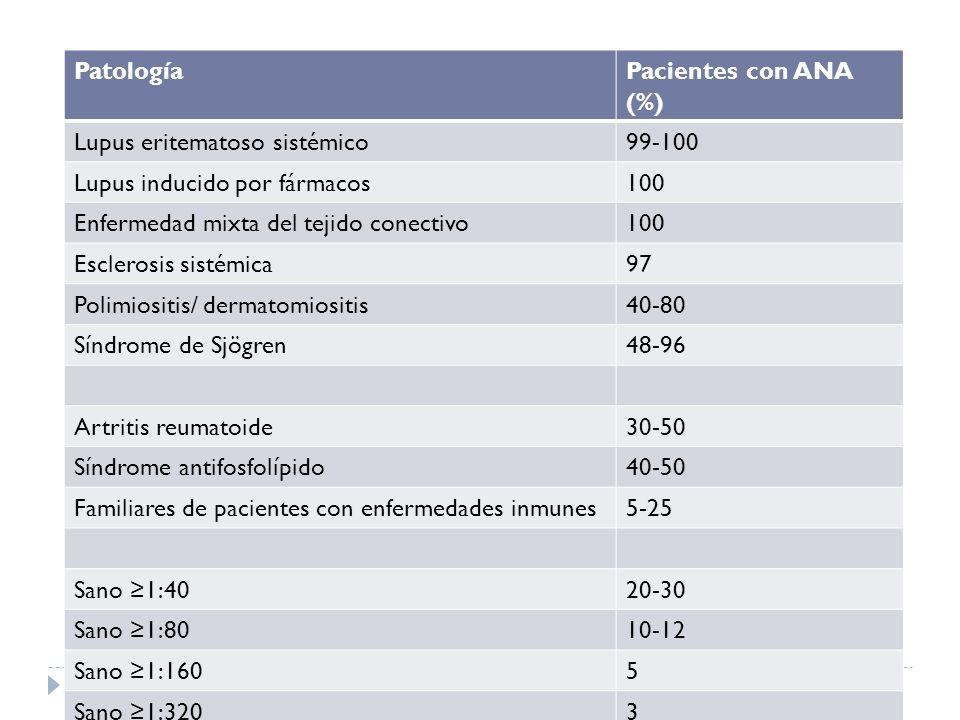 PatologíaPacientes con ANA (%) Lupus eritematoso sistémico99-100 Lupus inducido por fármacos100 Enfermedad mixta del tejido conectivo100 Esclerosis si
