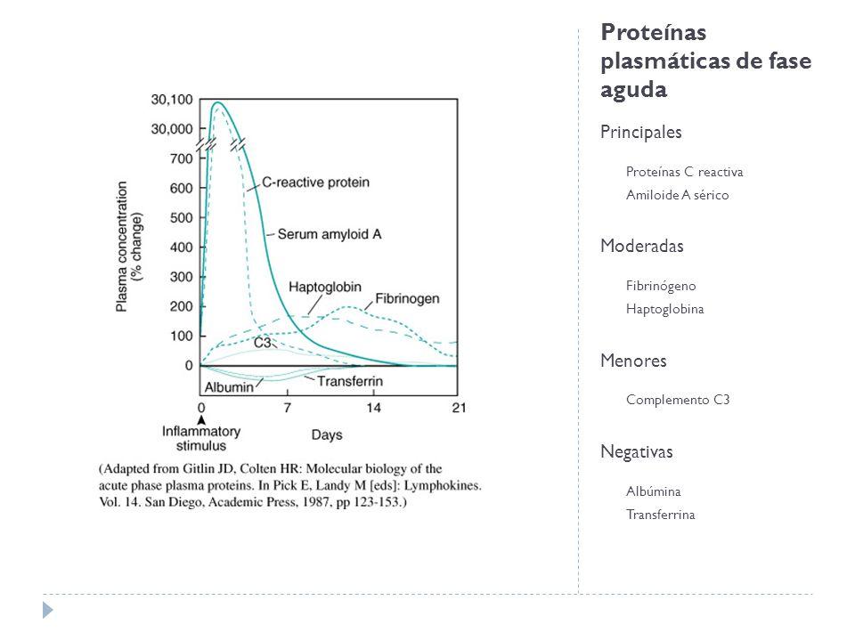 Proteínas plasmáticas de fase aguda Principales Proteínas C reactiva Amiloide A sérico Moderadas Fibrinógeno Haptoglobina Menores Complemento C3 Negat
