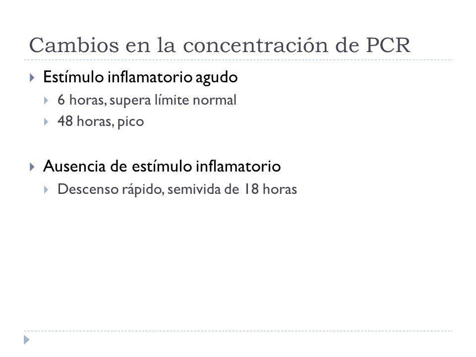 Valores de PCR Elevación leve (<1 mg/dl) Elevación moderada (1-10 mg/dl) Elevación notable (>10 mg/dl) Ejercicio intenso IVRS, gingivitis Embarazo Crisis convulsivas Resistencia a la insulina Obesidad Infarto agudo al miocardio Neoplasias malignas Pancreatitis Infección de mucosas Enfermedades del colágeno Infección bacteriana Trauma severo Vasculitis sistémica