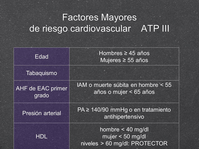 Factores Mayores de riesgo cardiovascular ATP III Edad Hombres 45 años Mujeres 55 años Tabaquismo AHF de EAC primer grado IAM o muerte súbita en hombr