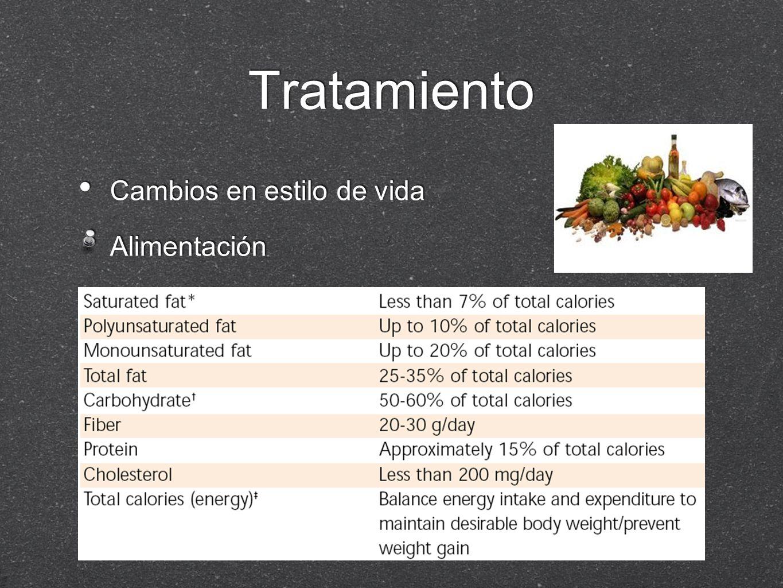 Tratamiento Cambios en estilo de vida Alimentación Cambios en estilo de vida Alimentación