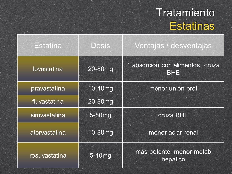 EstatinaDosis Ventajas / desventajas lovastatina20-80mg absorción con alimentos, cruza BHE pravastatina10-40mgmenor unión prot fluvastatina20-80mg sim