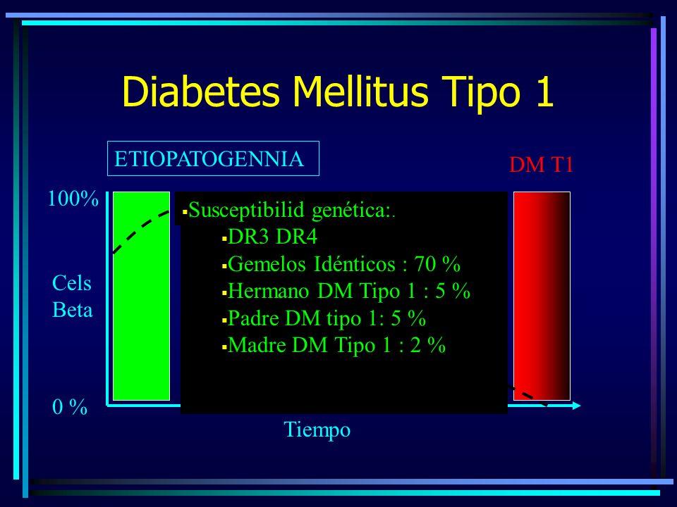 Diabetes Mellitus Tipo 1 ETIOPATOGENNIA 0 % 100% Cels Beta Tiempo DM T1 Riesgo de DM tipo 1: DR3 DR4 Gemelos Idénticos : 70 % Hermano DM Tipo 1 : 5 % Padre DM tipo 1: 5 % Madre DM Tipo 1 : 2 % Susceptibilid genética:.