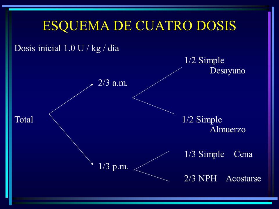 ESQUEMA DE CUATRO DOSIS Dosis inicial 1.0 U / kg / día 1/2 Simple Desayuno 2/3 a.m.