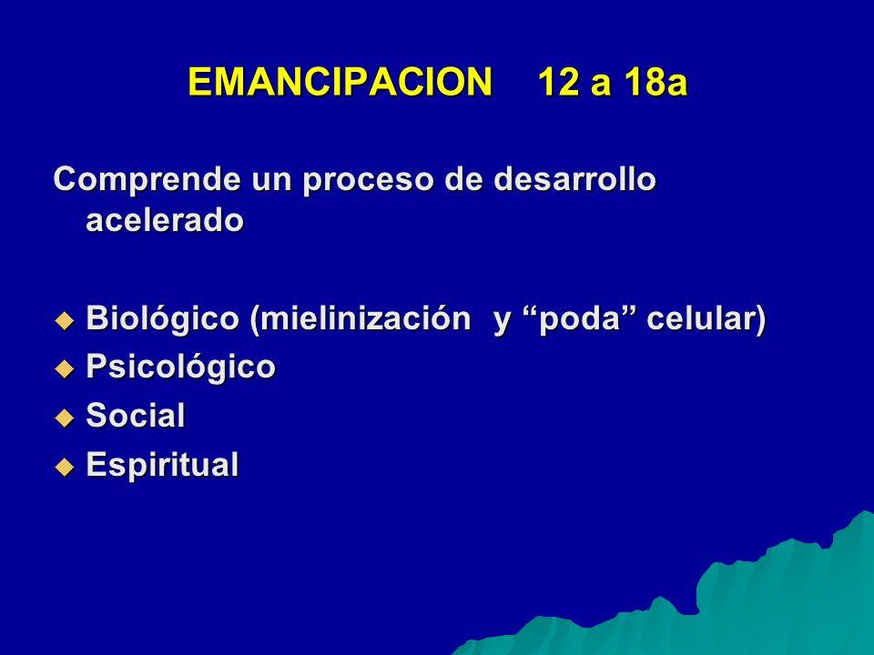 EMANCIPACION12 a 18a Comprende un proceso de desarrollo acelerado Biológico (mielinización y poda celular) Biológico (mielinización y poda celular) Psicológico Psicológico Social Social Espiritual Espiritual