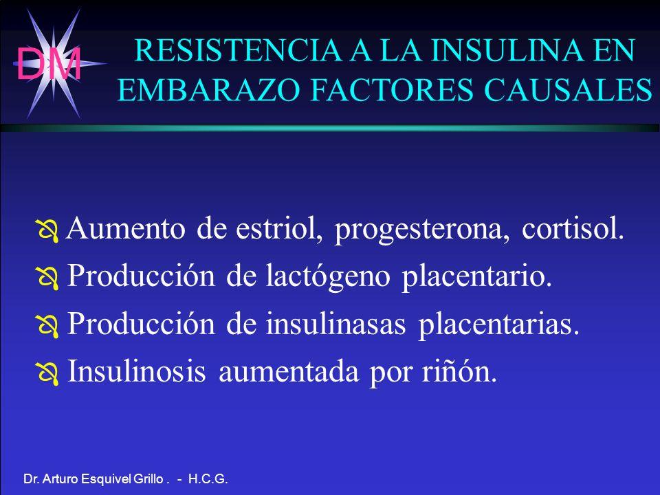 DM Dr. Arturo Esquivel Grillo. - H.C.G. RESISTENCIA A LA INSULINA EN EMBARAZO FACTORES CAUSALES Ô Aumento de estriol, progesterona, cortisol. Ô Produc