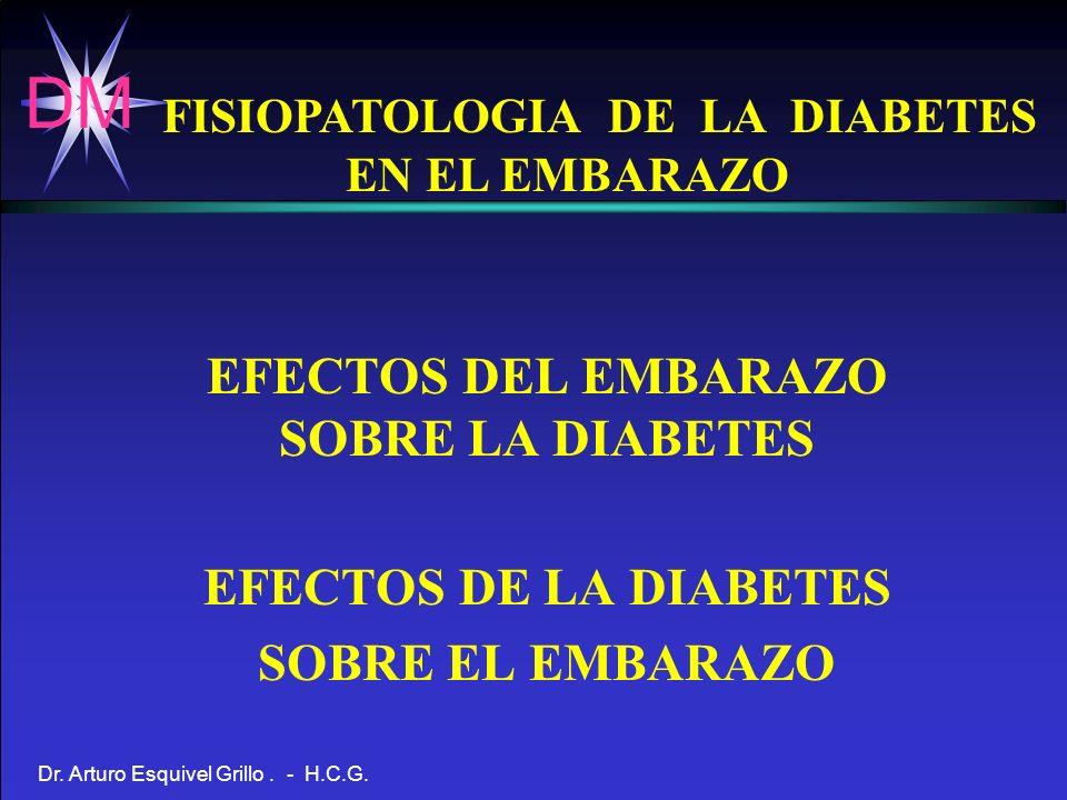 DM Dr. Arturo Esquivel Grillo. - H.C.G. EFECTOS DEL EMBARAZO SOBRE LA DIABETES EFECTOS DE LA DIABETES SOBRE EL EMBARAZO FISIOPATOLOGIA DE LA DIABETES