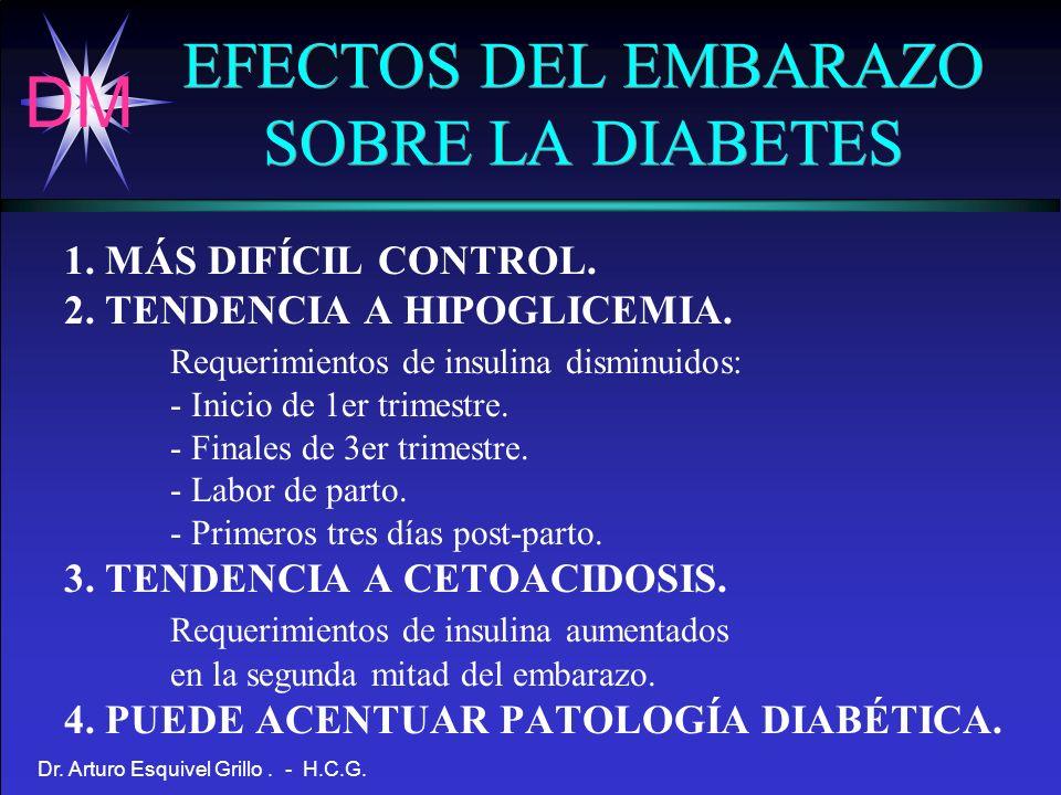 DM Dr. Arturo Esquivel Grillo. - H.C.G. EFECTOS DEL EMBARAZO SOBRE LA DIABETES 1. MÁS DIFÍCIL CONTROL. 2. TENDENCIA A HIPOGLICEMIA. Requerimientos de