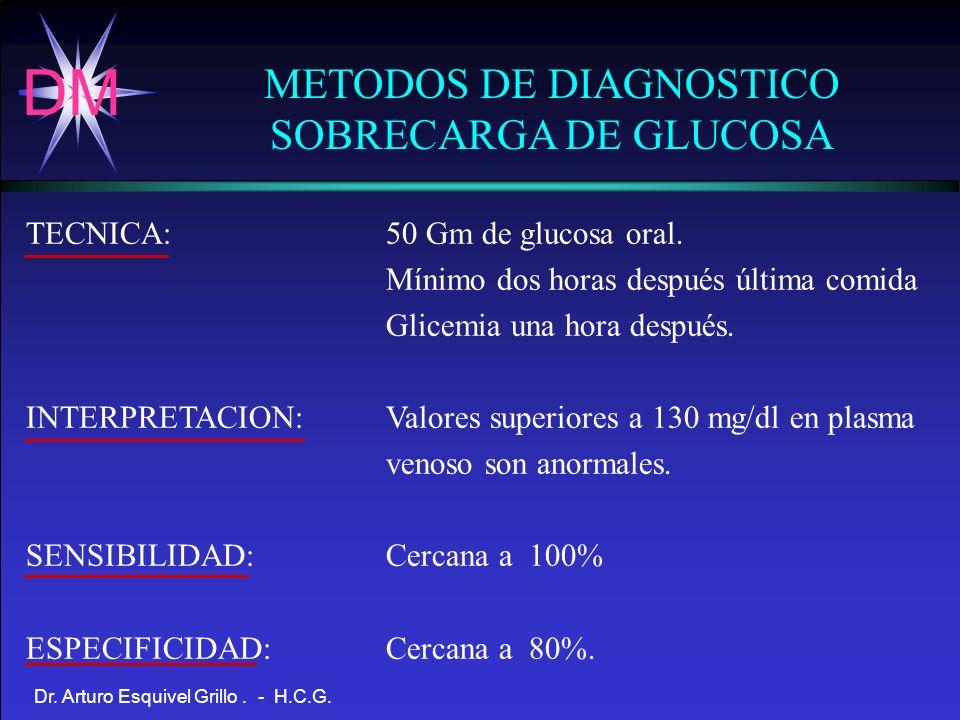 DM Dr. Arturo Esquivel Grillo. - H.C.G. METODOS DE DIAGNOSTICO SOBRECARGA DE GLUCOSA TECNICA: INTERPRETACION: SENSIBILIDAD: ESPECIFICIDAD: 50 Gm de gl