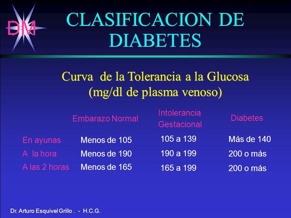 DM Dr. Arturo Esquivel Grillo. - H.C.G. Curva de la Tolerancia a la Glucosa (mg/dl de plasma venoso) Embarazo Normal En ayunasMenos de 105 A la horaMe