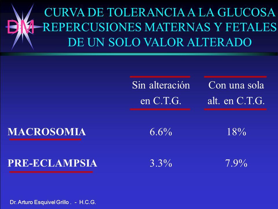DM Dr. Arturo Esquivel Grillo. - H.C.G. CURVA DE TOLERANCIA A LA GLUCOSA REPERCUSIONES MATERNAS Y FETALES DE UN SOLO VALOR ALTERADO MACROSOMIA PRE-ECL