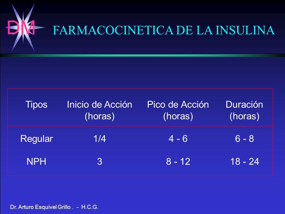 DM Dr. Arturo Esquivel Grillo. - H.C.G. FARMACOCINETICA DE LA INSULINA Tipos Regular NPH Inicio de Acción (horas) 1/4 3 Pico de Acción (horas) 4 - 6 8