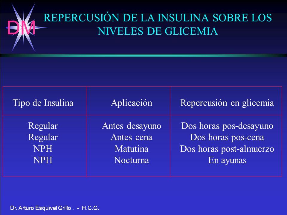 DM Dr. Arturo Esquivel Grillo. - H.C.G. REPERCUSIÓN DE LA INSULINA SOBRE LOS NIVELES DE GLICEMIA Tipo de Insulina Regular NPH Aplicación Antes desayun