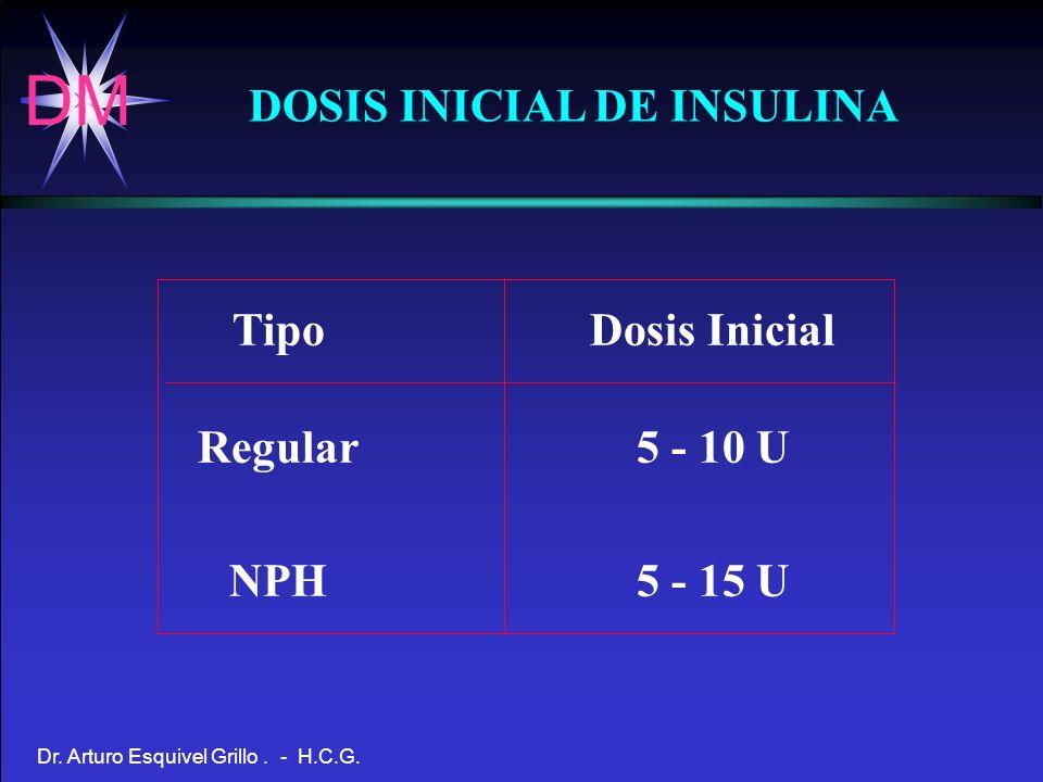 DM Dr. Arturo Esquivel Grillo. - H.C.G. DOSIS INICIAL DE INSULINA Tipo Regular NPH Dosis Inicial 5 - 10 U 5 - 15 U