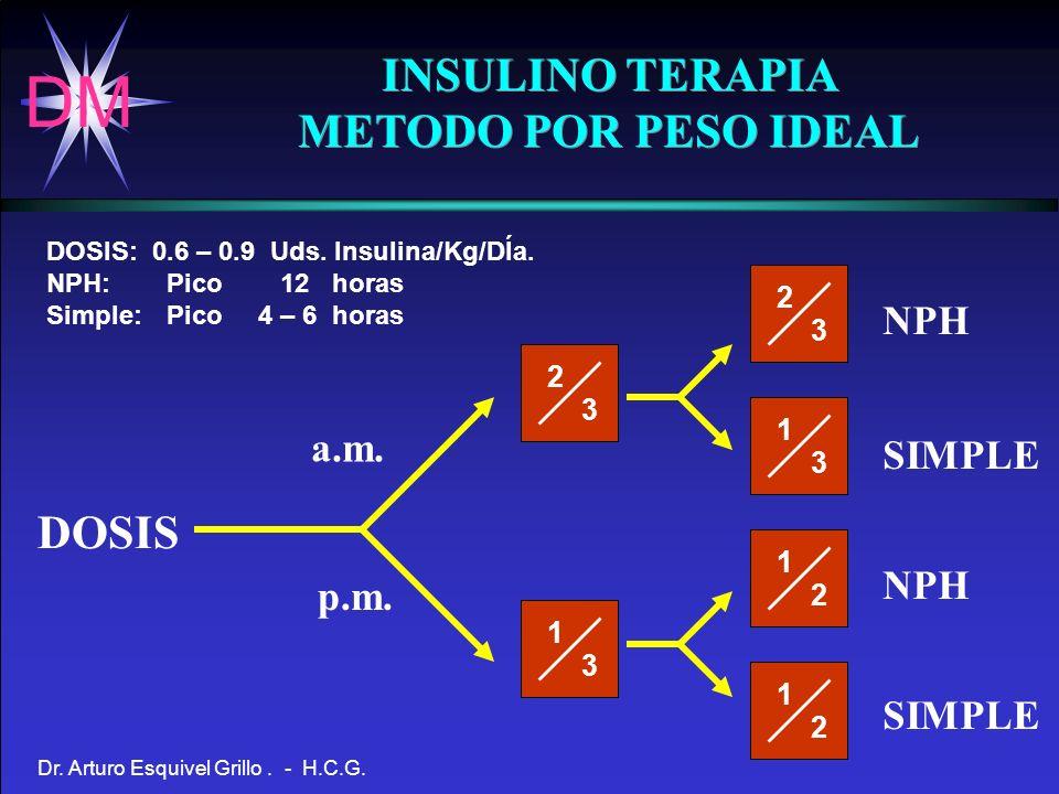 DM Dr. Arturo Esquivel Grillo. - H.C.G. INSULINO TERAPIA METODO POR PESO IDEAL INSULINO TERAPIA METODO POR PESO IDEAL DOSIS:0.6 – 0.9 Uds. Insulina/Kg