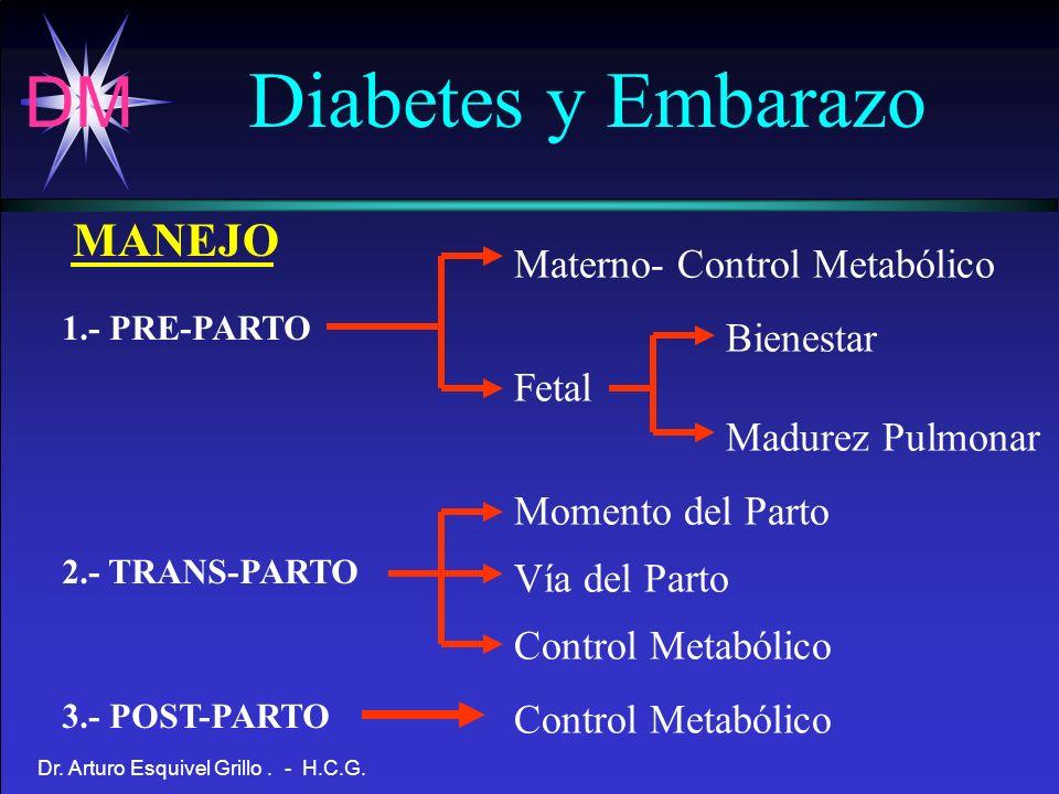 DM Dr. Arturo Esquivel Grillo. - H.C.G. Materno- Control Metabólico Bienestar Fetal Madurez Pulmonar Momento del Parto Vía del Parto Control Metabólic