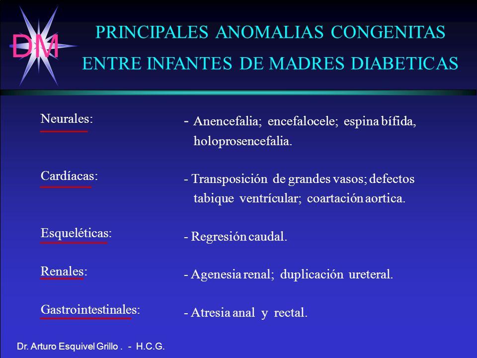 DM Dr. Arturo Esquivel Grillo. - H.C.G. PRINCIPALES ANOMALIAS CONGENITAS ENTRE INFANTES DE MADRES DIABETICAS Neurales: Cardíacas: Esqueléticas: Renale