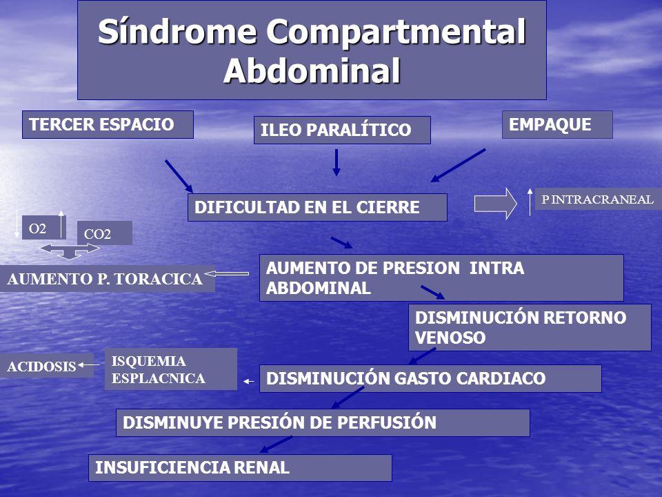 Síndrome Compartmental Abdominal TERCER ESPACIO ILEO PARALÍTICO DIFICULTAD EN EL CIERRE AUMENTO DE PRESION INTRA ABDOMINAL DISMINUCIÓN RETORNO VENOSO DISMINUCIÓN GASTO CARDIACO DISMINUYE PRESIÓN DE PERFUSIÓN INSUFICIENCIA RENAL AUMENTO P.