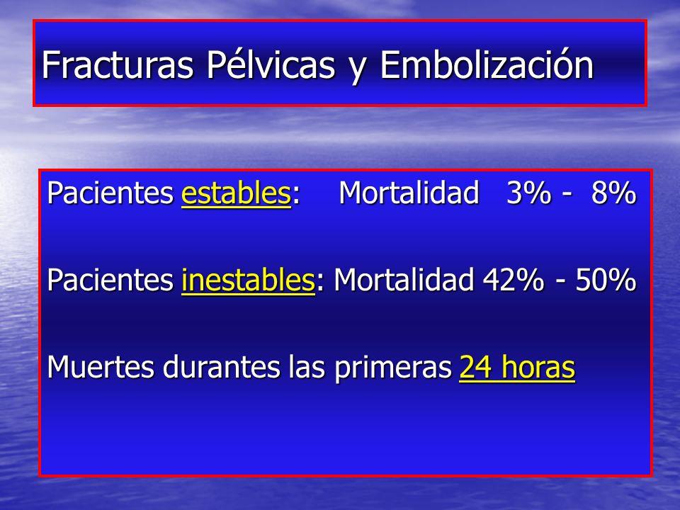 Fracturas Pélvicas y Embolización Pacientes estables: Mortalidad 3% - 8% Pacientes inestables: Mortalidad 42% - 50% Muertes durantes las primeras 24 horas