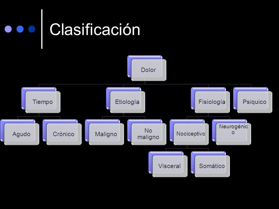 Clasificación DolorTiempoAgudoCrónicoEtiologíaMaligno No maligno Fisiología Nociceptivo VisceralSomático Neurogénic o Psiquico