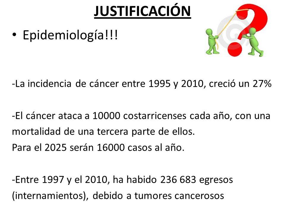 JUSTIFICACIÓN Epidemiología!!! -La incidencia de cáncer entre 1995 y 2010, creció un 27% -El cáncer ataca a 10000 costarricenses cada año, con una mor